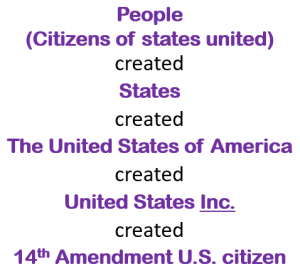Hierarchy: People (Citizens of states united) created States created The United States of America created United States Inc. created 14th Amendment U.S. citizen