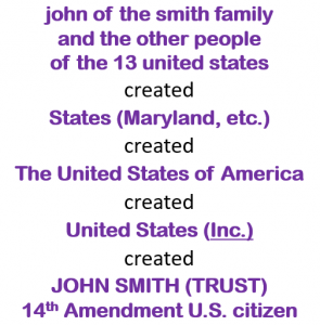 Starts with john of the smith family and ends with JOHN SMITH TRUST. Stay at top of hierarchy. Don't answer to the trust.
